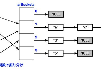 PHPとPythonとRubyの連想配列のデータ構造が同時期に同じ方針で性能改善されてた話 - hnwの日記