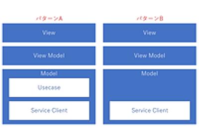 実践WPF業務アプリケーションのアーキテクチャ【概要編】 ~ マイクロソフト公式サンプルデータベースAdventureWorksを題材に (1/8):CodeZine(コードジン)
