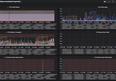GrafanaとPrometheusとTwilioを使ってサーバー監視システムを構築する - オウチーノ開発者ブログ