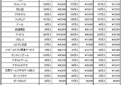 """一番お金を使っているのは""""何オタク""""? 矢野経済研究所が調査 - ITmedia NEWS"""