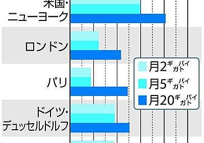 やはり高い日本のスマホ通信料金 世界主要都市で東京トップ 事業者は反論 見えぬ着地点(1/2ページ) - 産経ニュース
