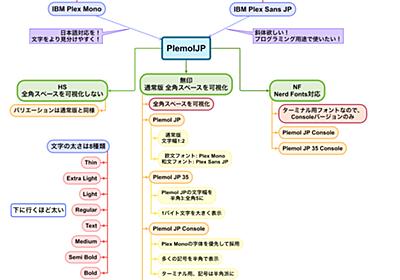 PlemolJPか、それ以外か – プログラミング用フォント徹底比較!