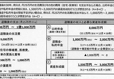金融庁「老後最大3000万円必要」独自試算 WGに4月提示 - 毎日新聞