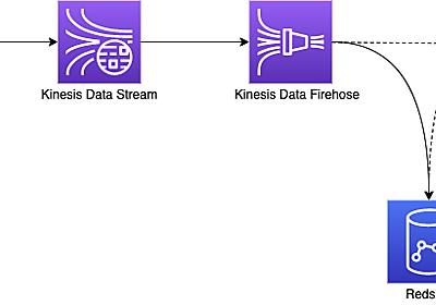DynamoDB から Redshift へデータ移送する話 (RedshiftのSUPER型の利用事例) - KAYAC engineers' blog