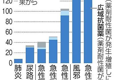抗生物質の6割、効果ない風邪などに処方 自治医大調査:朝日新聞デジタル