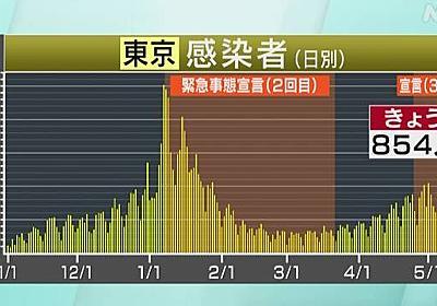 東京都 新型コロナ 854人感染確認 重症者84人 | 新型コロナ 国内感染者数 | NHKニュース