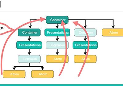 BASEのVue.jsコンポーネントの設計について登壇してきました - BASE開発チームブログ