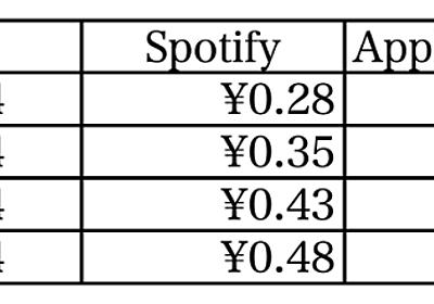AppleとSpotifyのストリーミング報酬比較で浮かび上がる、音楽コンテンツビジネスの次の戦略(1/2 ページ) - ITmedia NEWS