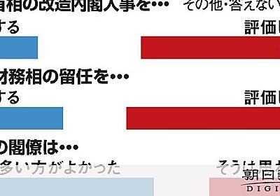内閣改造「評価」22% 支持率上昇せず 朝日世論調査:朝日新聞デジタル