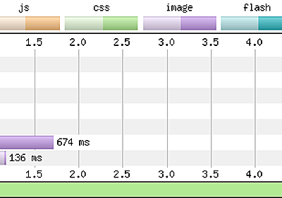 """Optimizing site performance by """"lazy loading"""" images 
