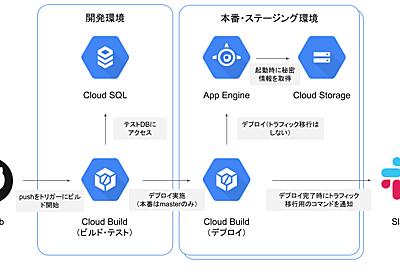 GAEアプリの開発フローにCloud BuildでのCI/CDをいい感じに組み込む - Sansan Builders Box