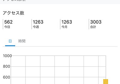 初心者必見!ブログ開始10日で【アクセス3,000件】達成する6つの方法! - 格安^^キャンプへGO~!