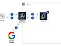 まだログイン認証で消耗してるの? ~ALBで簡単認証機構~ - Gunosy Tech Blog