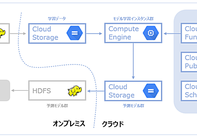 Google Compute Engine を用いた機械学習モデル学習バッチのスケジュール実行 - MicroAd Developers Blog