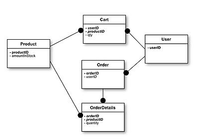 AngularFirebaseのNoSQL設計パターンをER図で書いてみた - くらげになりたい。