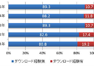 「昨年1年間違法ダウンロード経験なし」は89.3%、ダウンロードに使った機器はスマホが3割超え -INTERNET Watch Watch