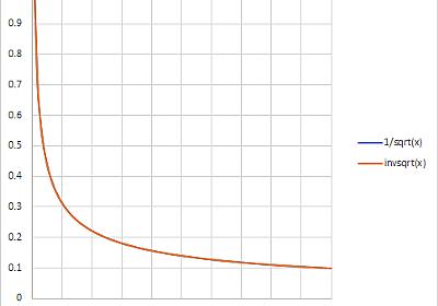 高速逆平方根(fast inverse square root)のアルゴリズム解説 - 滴了庵日録
