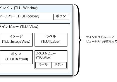 Titanium 2.0 アプリのアウトライン - lang.solutionlog