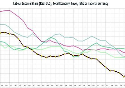 日本の労働分配率はこの30年で2割減、アメリカの3倍も激減=日本企業の内部留保は過去最高で貧困は過去最悪 | editor