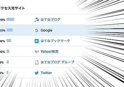 Googleからのアクセス23%!?--はてなブログを検索してもらえる理由とは? - デザインしない暮らし。