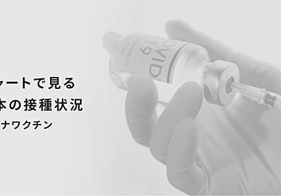 チャートで見る日本の接種状況 コロナワクチン:日本経済新聞