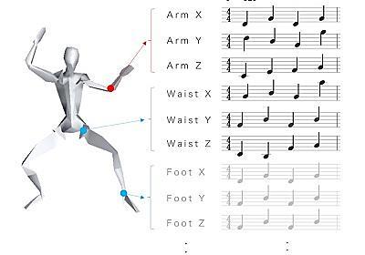 電通、CGキャラのモーションをMIDI形式のように記録できる「MotionScore」開発 -INTERNET Watch