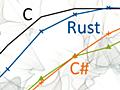 「Rust」言語はCよりも遅いのか、研究者がベンチマーク結果を解説:モダンCPUでは性能低下は軽微 - @IT
