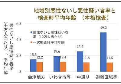 福島県「県民健康調査」検討委員会、同「甲状腺検査評価部会」に甲状腺がん多発の原因究明を求める申入書を送付しました: 放射線被ばくを学習する会