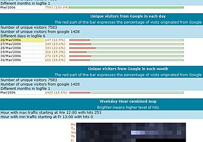 1秒で10万行を処理するフリーの超高速なログ解析ソフト「Visitors」 - GIGAZINE
