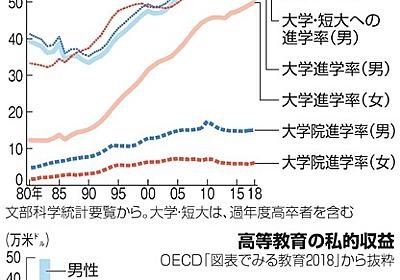 「女が大学なんて」進学させぬ風潮、背景にある経済格差:朝日新聞デジタル