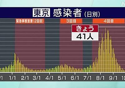 東京都 新型コロナ 41人感染確認 7日間平均でも50人下回る | NHKニュース