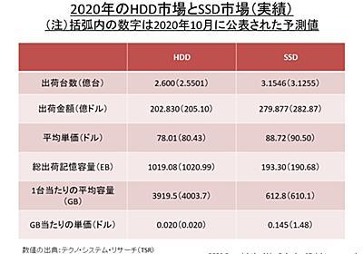 【福田昭のセミコン業界最前線】 PCのHDD置き換えは近く飽和、次なる牽引役を模索するSSD市場 ~国際ディスクフォーラム2021レポート【SSD編】