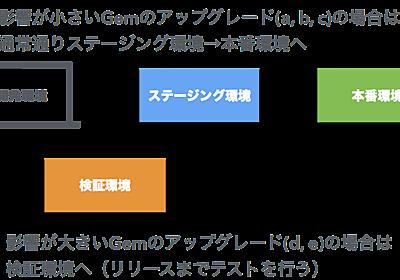 Rails 5.1にスムーズにアップグレードするためにやった6つのこと - メドピア開発者ブログ