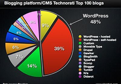 「米国トップ100ブログの7つがMovable Typeを使っている」という調査結果への私的考察-Six Apart ブログ オウンドメディア運営者のための実践的情報とコミュニティ
