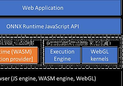 マイクロソフト、WebAssemblyとWebGLで推論エンジンを実装した「ONNX Runtime Web」(ORT Web)をオープンソースで公開 - Publickey