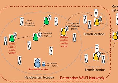 【利便性を向上するWi-Fi規格】(第23回)Wi-Fiを利用してVoIPを実現する音声伝達向け規格「Wi-Fi CERTIFIED Voice-Personal」【ネット新技術】 - INTERNET Watch