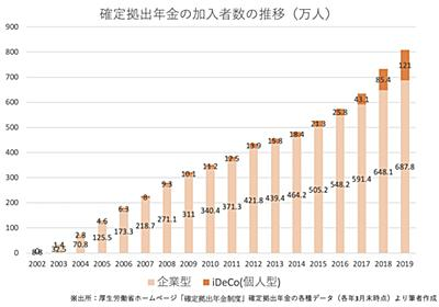 iDeCoの改正で逆に格差は拡大する? (1/3) - ITmedia ビジネスオンライン
