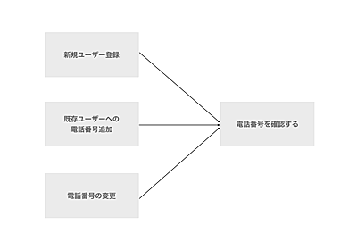 Railsアプリケーションでフォームをオブジェクトにして育てる - クックパッド開発者ブログ
