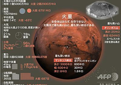 火星の「古代生命」の痕跡 米中UAEの火星探査で発見なるか 写真4枚 国際ニュース:AFPBB News