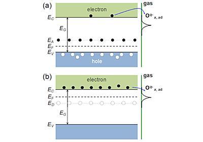 東北大ら、燃料電池の性能向上につながるn型混合電導体の開発に成功 - PC Watch