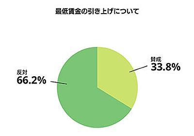 最低賃金の引き上げに66.2%が「反対」、64.7%が「経営に影響がある」と回答 - BCN+R