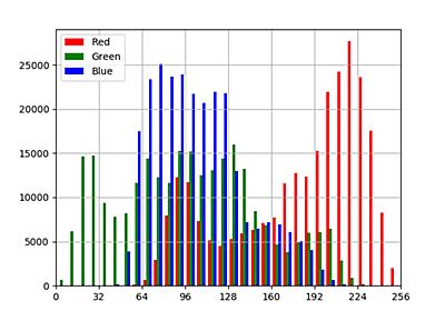 Matplotlibで画像のヒストグラムを可視化 | note.nkmk.me
