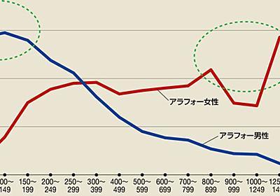 女性が直面する「稼ぐほど結婚できない」現実 | ソロモンの時代―結婚しない人々の実像― | 東洋経済オンライン | 経済ニュースの新基準