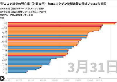 新型コロナ肺炎の死亡率とBCGワクチン接種政策の関連/OECD加盟国(COVID19 Mortality Rates (LOG) and BCG Vaccination Policies / OECD countries) - 南日本ヘルスリサーチラボ