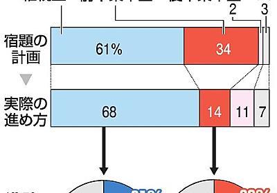 夏休みの宿題「前半集中型」7割が計画倒れ 小学生調査:朝日新聞デジタル