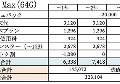 キャッシュバックのつくiPhoneXSは安いのか? 今月のおとく案件 - ケロロ好きなエンジニアのブログ