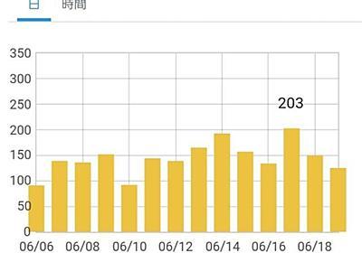 ブログ開始から4ヶ月半、合計アクセス数10,000pv到達に思うこと - いつの日もマイル、ときどきチャイナ