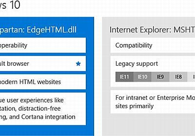 Windows 10の2つのブラウザ、「Spartan」は新エンジンのみ、「IE 11」は旧エンジンのみに - ITmedia NEWS
