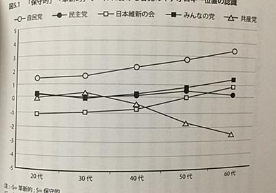 遠藤晶久/ウィリー・ジョウ『イデオロギーと日本政治』 - 西東京日記 IN はてな