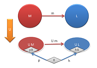 Understanding Free Monoids and Universal Constructions | Bartosz Milewski's Programming Cafe